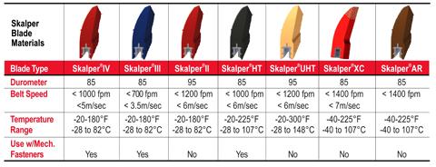 Blades Chart