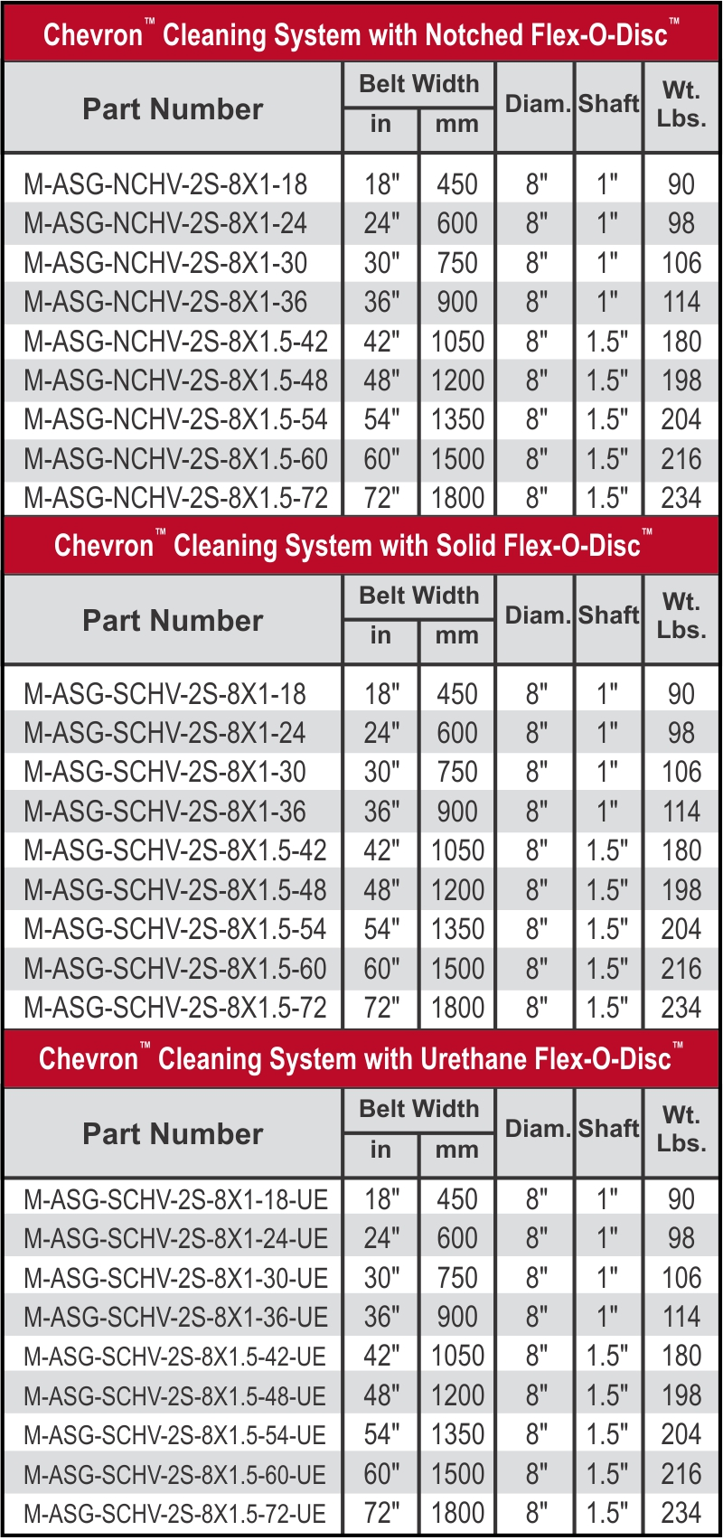 Chevron_part number chart_web