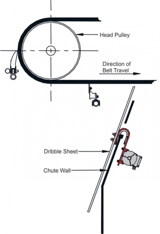 Dribble-Chute-Diagram