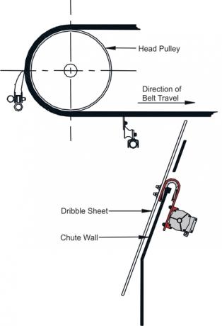 ASGCO® Vibrating Dribble Chute