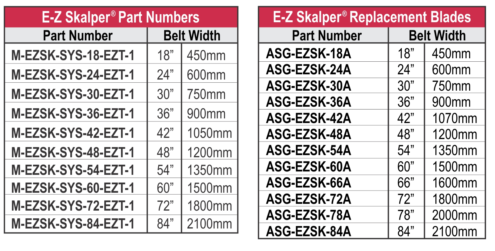 EZ-Skalper EZ Torque_PN and RB Chart