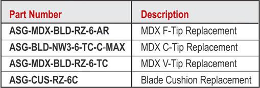 RZB MDX Chart