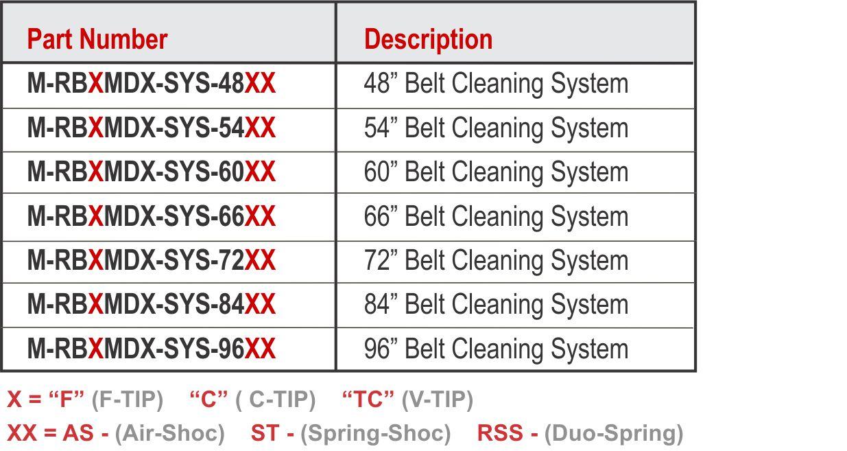RZB MDX Chart-vtips