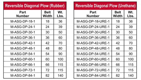 Rev-Diag-Plow-Chart
