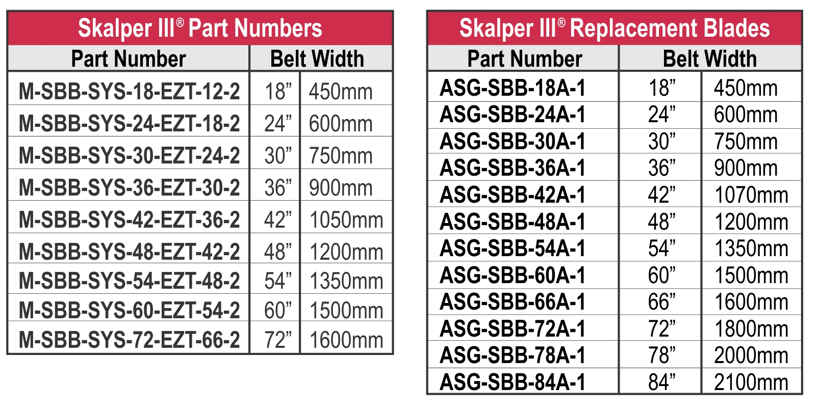 Skalper III  PN and B Chart-rev10-14