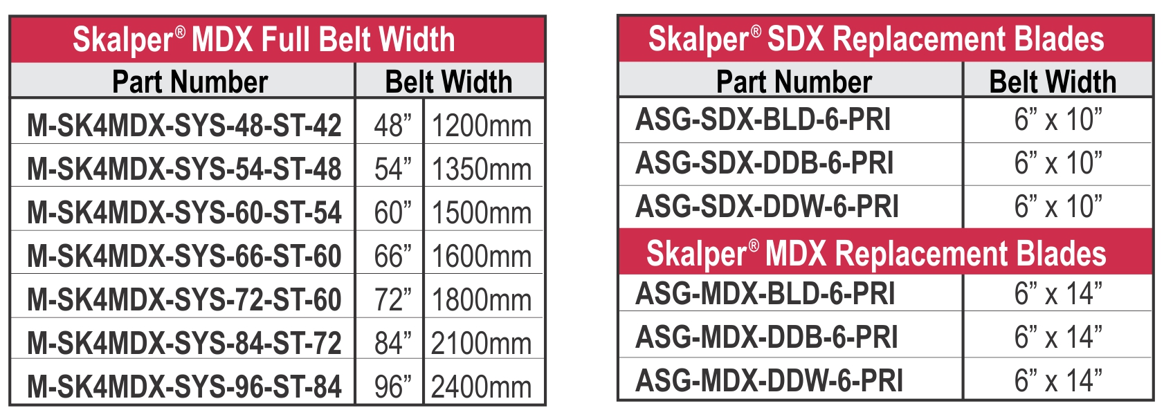 Skalper MDX_PN and Blade Chart-rev10-14
