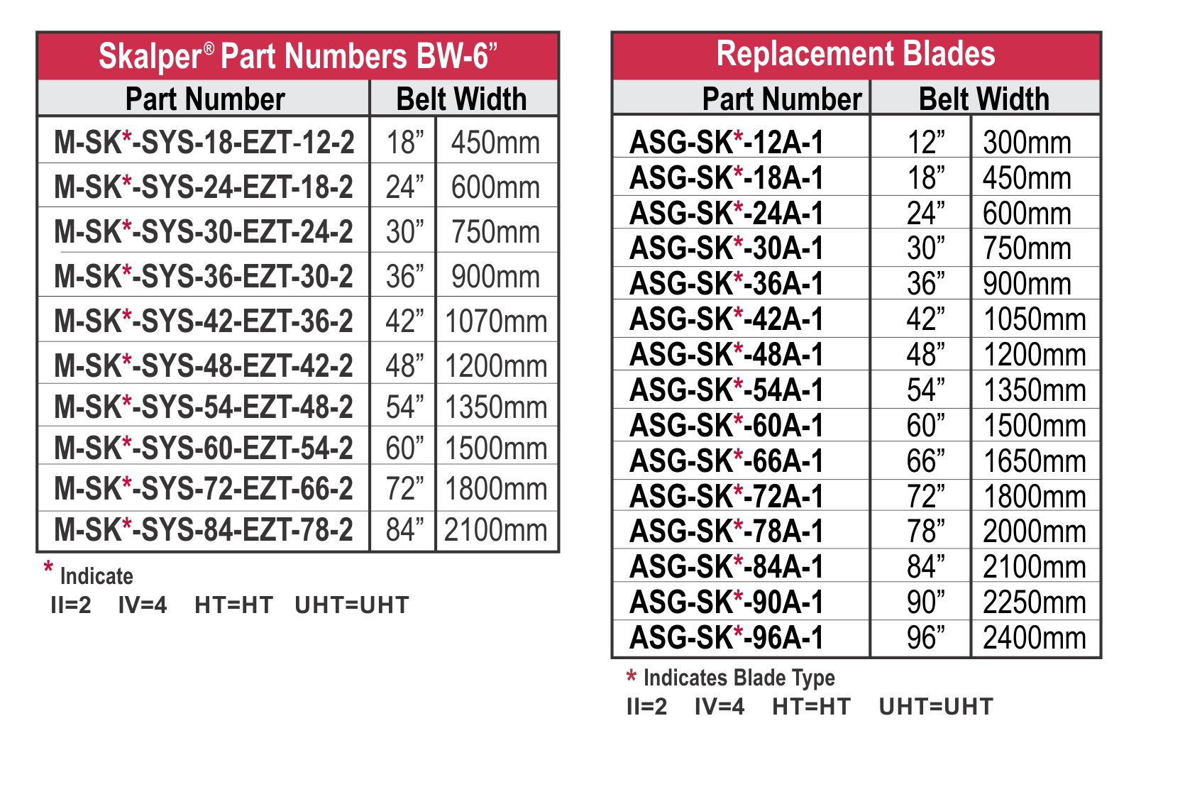 Skalper Part Numbers Chart_rev10-14