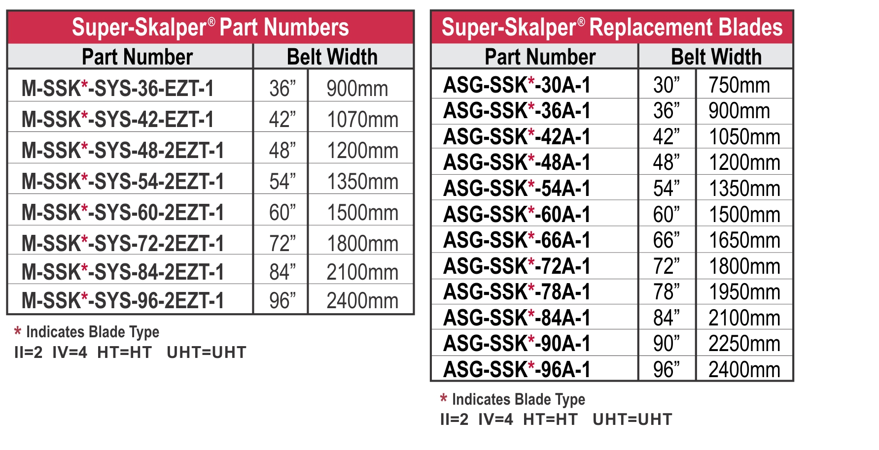 Super Skalper Charts and Blades