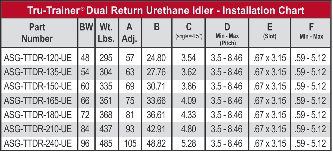 TT Dual Return Idler_Urethane roller part number chart_web
