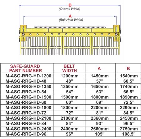 Safe Guard Chart