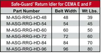 Safe-Guard Chart