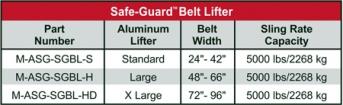 Safe-Guard Belt Lifter Chart