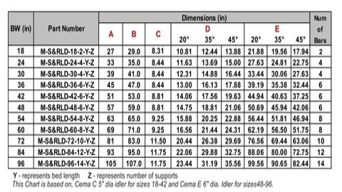 SNR-rev-chart