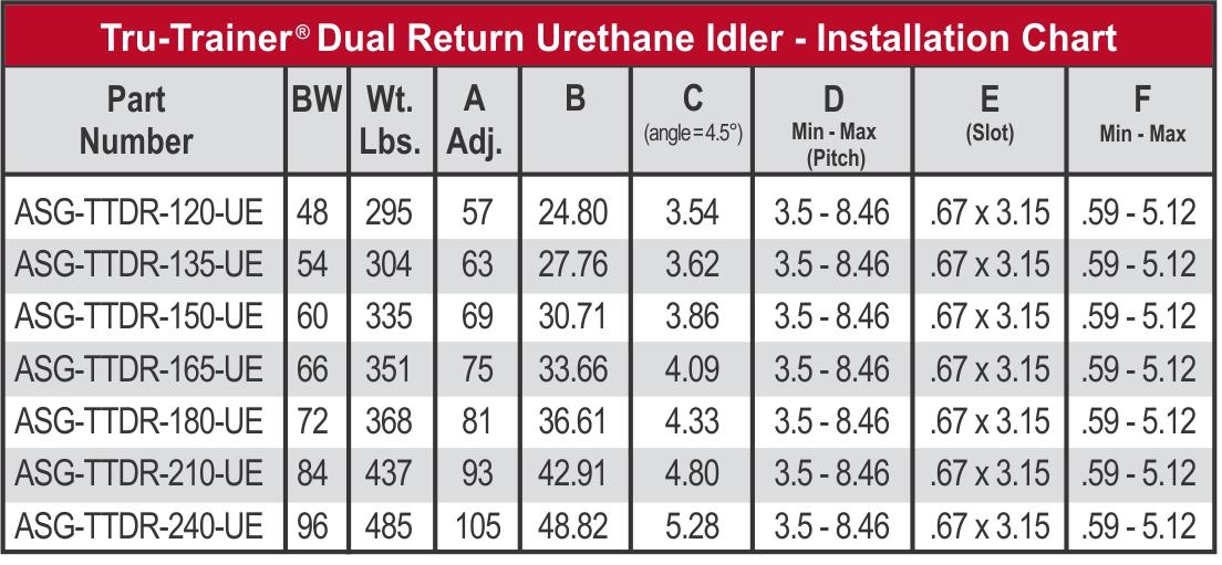 TruTrainer Dual Return Idler_Install chart_web