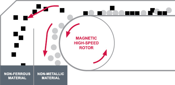 specialty conveyor belt fabrication archives