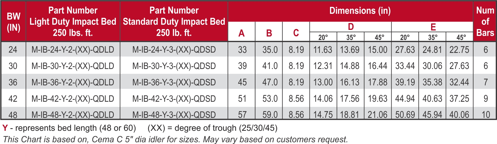 Impact Bed_Quarry Duty_Dimension Chart_web