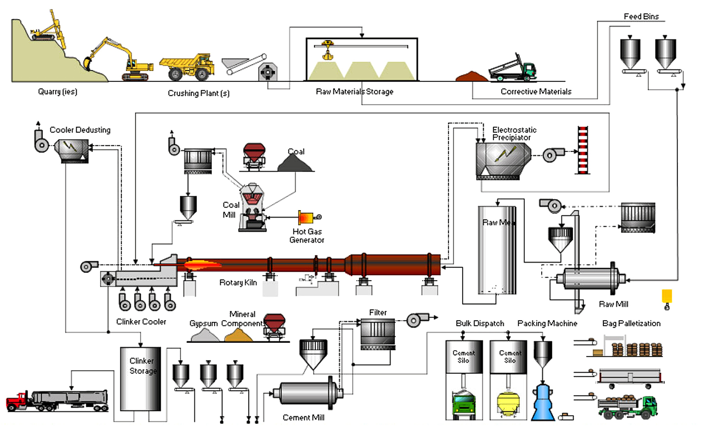 Ultratech Cement Cement Manufacturing Process : Asgco products for the cement industry conveyor
