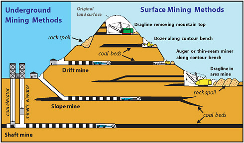 Coal Mining Industry Information Asgco Conveyor Solutions