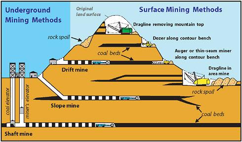 Surface & Underground mining