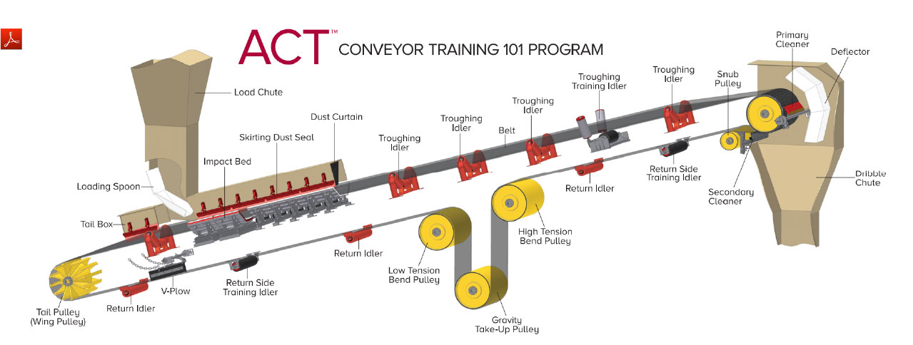 ASGCO ACT Conveyor Training 101 Program